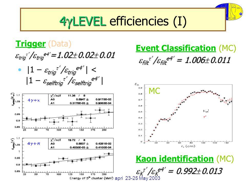 KLOE GM Capri 23-25 May 2003 4  LEVEL 4  LEVEL efficiencies (I) Trigger (Data) Event Classification (MC)  filt  ' /  filt e4' = 1.006  0.011  trig  ' /  t rig e4' = 1.02  0.02  0.01 MC Kaon identification (MC)  K  ' /  K e4' = 0.992  0.013  trig  ' /  trig e4' |1 –  trig  ' /  trig e4' | <  selftrig  ' /  selftrig e4' |1 –  selftrig  ' /  selftrig e4' |