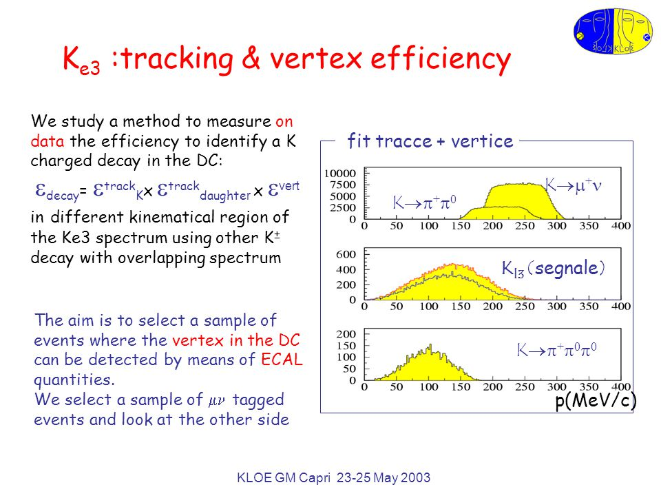 KLOE GM Capri 23-25 May 2003 K e3 :tracking & vertex efficiency We study a method to measure on data the efficiency to identify a K charged decay in the DC:  decay =  track K x  track daughte r x  vert in different kinematical region of the Ke3 spectrum using other K ± decay with overlapping spectrum p(MeV/c) K l3 ( segnale ) K  + K  +  0  0 K  +  0 fit tracce + vertice The aim is to select a sample of events where the vertex in the DC can be detected by means of ECAL quantities.