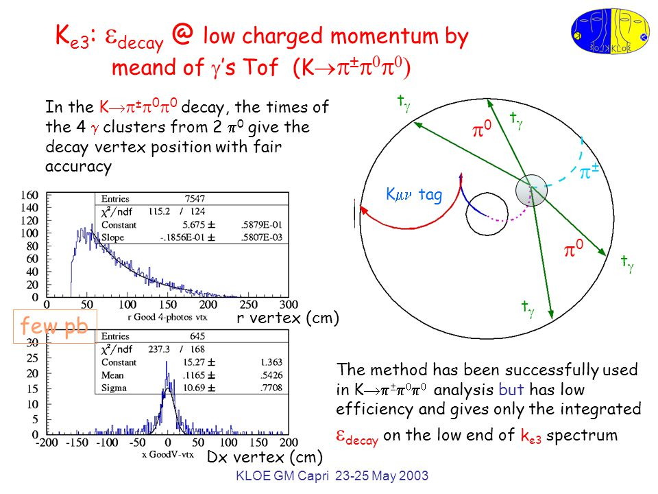 KLOE GM Capri 23-25 May 2003 K e3 :  decay @ low charged momentum by meand of  's Tof (K   ±      00 00 K  tag tt tt tt 00 00 tt tt tt tt ±± In the K   ±  0  0 decay, the times of the 4  clusters from 2  0 give the decay vertex position with fair accuracy The method has been successfully used in K       analysis but has low efficiency and gives only the integrated  decay on the low end of k e3 spectrum few pb r vertex (cm) Dx vertex (cm)