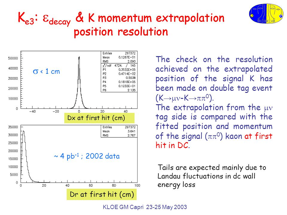 KLOE GM Capri 23-25 May 2003 K e3 :  decay & K momentum extrapolation position resolution ~ 4 pb -1 ; 2002 data  < 1 cm Dx at first hit (cm) Dr at first hit (cm) The check on the resolution achieved on the extrapolated position of the signal K has been made on double tag event (K →  -K →  0 ).