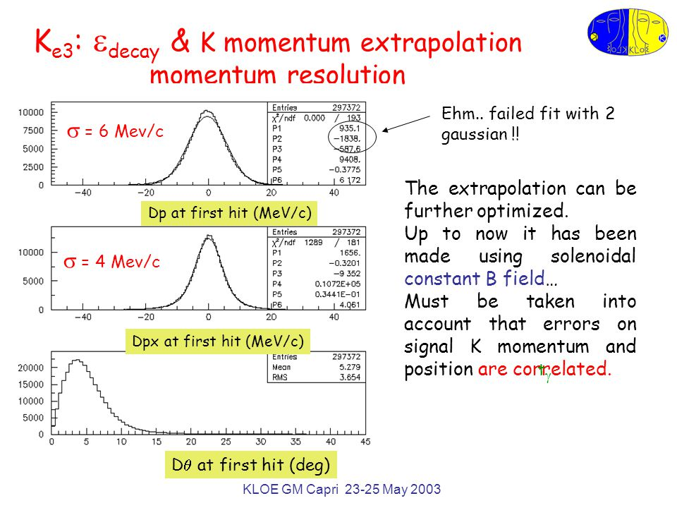 KLOE GM Capri 23-25 May 2003 K e3 :  decay & K momentum extrapolation: vertex resolution The unknown decay path of the signal K along the extrapolated helix can be found imposing the consistency on the  0 invariant mass, on the K and  s tof.