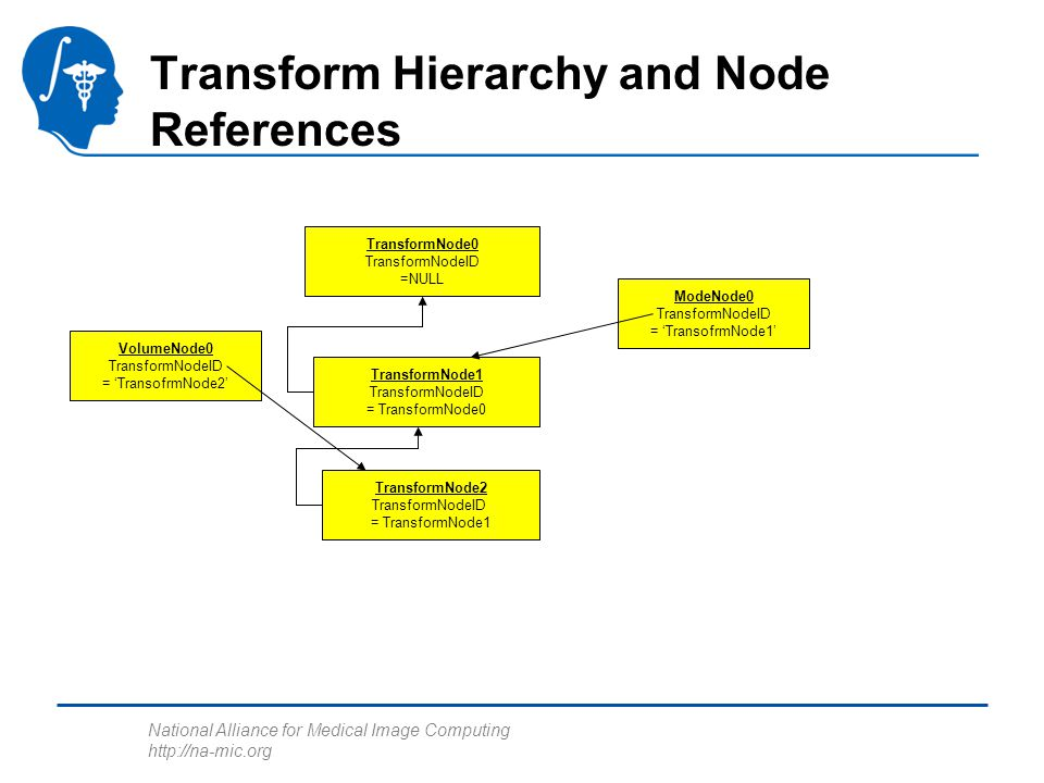 National Alliance for Medical Image Computing http://na-mic.org Transform Hierarchy and Node References VolumeNode0 TransformNodeID = 'TransofrmNode2' TransformNode2 TransformNodeID = TransformNode1 TransformNode0 TransformNodeID =NULL TransformNode1 TransformNodeID = TransformNode0 ModeNode0 TransformNodeID = 'TransofrmNode1'