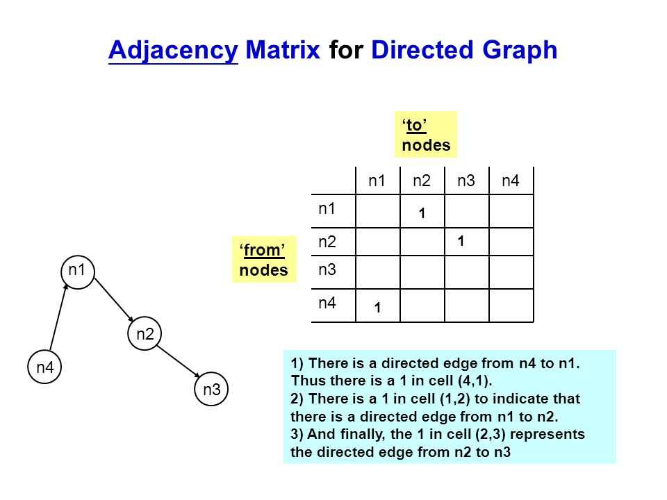 Adjacency Matrix for Directed Graph n2 n1 n3 n4 n1 n2 n3 n4 n1n2n3n4 1 1 1 1) There is a directed edge from n4 to n1. Thus there is a 1 in cell (4,1).