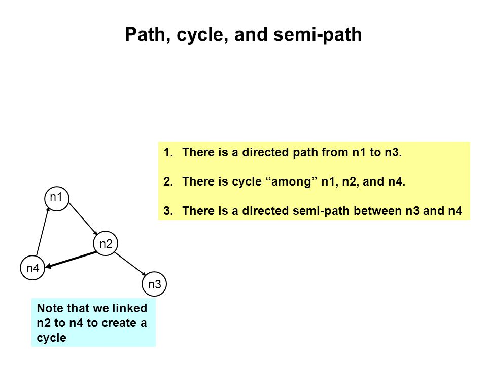"Path, cycle, and semi-path n2 n1 n3 n4 Note that we linked n2 to n4 to create a cycle 1.There is a directed path from n1 to n3. 2.There is cycle ""amon"