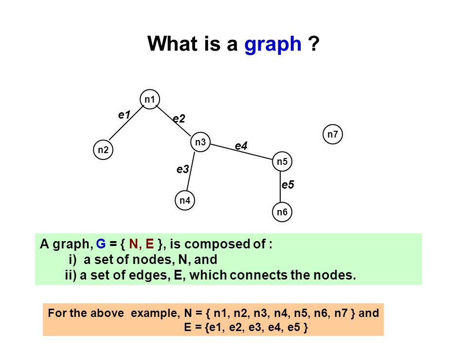 What is a graph ? n2 n1 n3 n5 n4 n6 A graph, G = { N, E }, is composed of : i) a set of nodes, N, and ii) a set of edges, E, which connects the nodes.