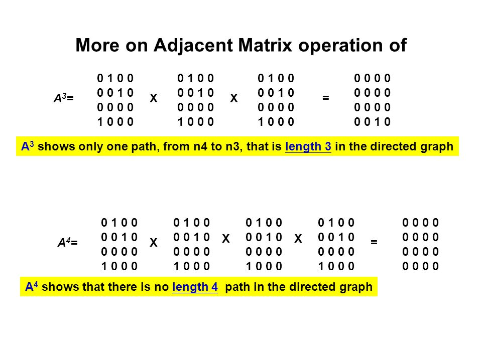 More on Adjacent Matrix operation of A3=A3= 0 1 0 0 0 0 1 0 0 0 0 0 1 0 0 0 0 1 0 0 0 0 1 0 0 0 0 0 1 0 0 0 0 1 0 0 0 0 1 0 0 0 0 0 1 0 0 0 =XX 0 0 0