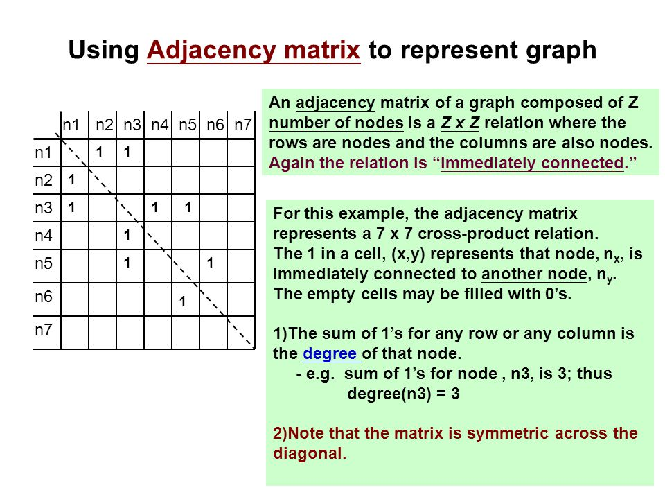 Using Adjacency matrix to represent graph n1 n2 n3 n4 n5 n6 n7 n1n2n3n4 1 1 1 1 11 1 11 1 n5n6n7 An adjacency matrix of a graph composed of Z number o