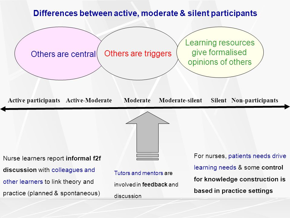 Others are central Others are triggers Learning resources give formalised opinions of others Tutors and mentors are involved in feedback and discussion Nurse learners report informal f2f discussion with colleagues and other learners to link theory and practice (planned & spontaneous) For nurses, patients needs drive learning needs & some control for knowledge construction is based in practice settings Active participantsActive-ModerateModerate Moderate-silentSilent Non-participants Differences between active, moderate & silent participants
