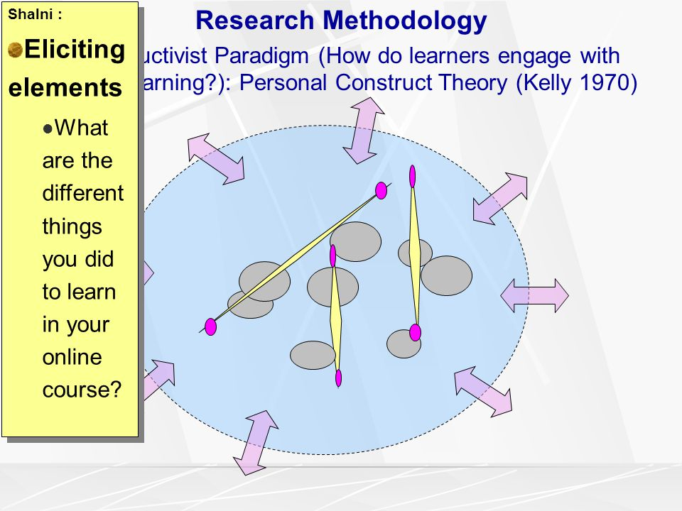 Research Methodology Constructivist Paradigm (How do learners engage with online learning?): Personal Construct Theory (Kelly 1970) Shalni : Eliciting elements What are the different things you did to learn in your online course.