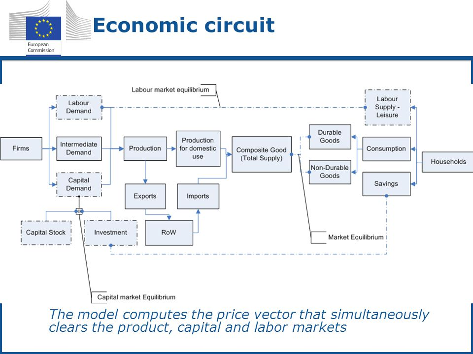Economic circuit The model computes the price vector that simultaneously clears the product, capital and labor markets
