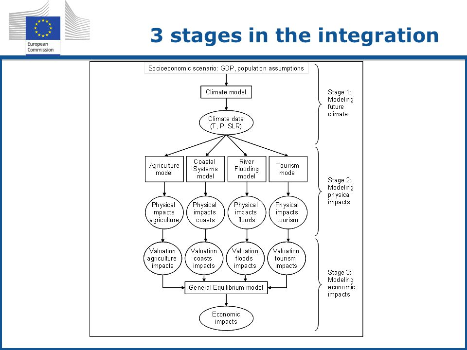 3 stages in the integration