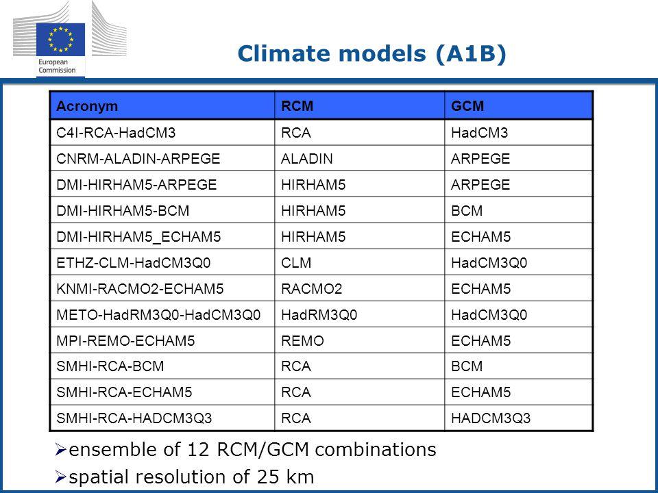Climate models (A1B) AcronymRCMGCM C4I-RCA-HadCM3RCAHadCM3 CNRM-ALADIN-ARPEGEALADINARPEGE DMI-HIRHAM5-ARPEGEHIRHAM5ARPEGE DMI-HIRHAM5-BCMHIRHAM5BCM DMI-HIRHAM5_ECHAM5HIRHAM5ECHAM5 ETHZ-CLM-HadCM3Q0CLMHadCM3Q0 KNMI-RACMO2-ECHAM5RACMO2ECHAM5 METO-HadRM3Q0-HadCM3Q0HadRM3Q0HadCM3Q0 MPI-REMO-ECHAM5REMOECHAM5 SMHI-RCA-BCMRCABCM SMHI-RCA-ECHAM5RCAECHAM5 SMHI-RCA-HADCM3Q3RCAHADCM3Q3  ensemble of 12 RCM/GCM combinations  spatial resolution of 25 km