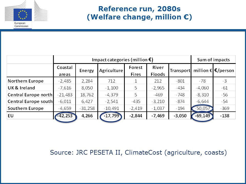 Reference run, 2080s (Welfare change, million €) Source: JRC PESETA II, ClimateCost (agriculture, coasts)