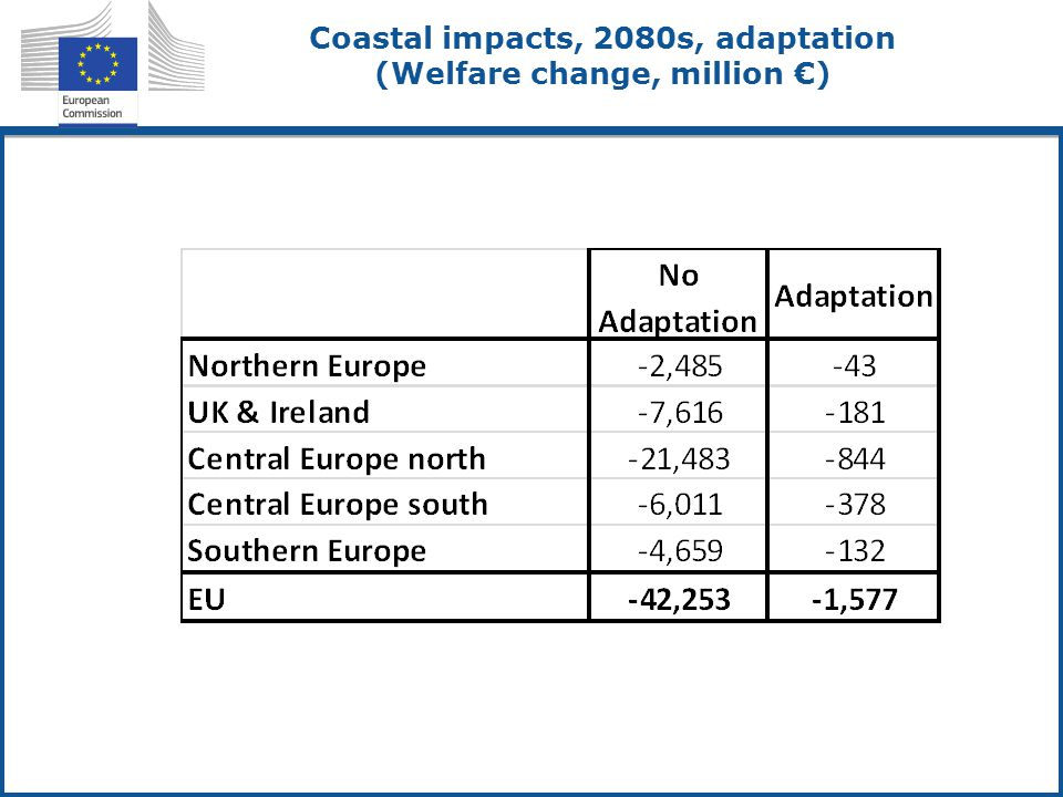 Coastal impacts, 2080s, adaptation (Welfare change, million €)