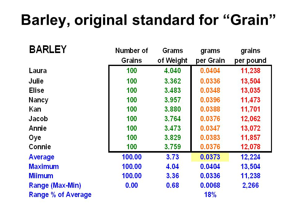 "Barley, original standard for ""Grain"""