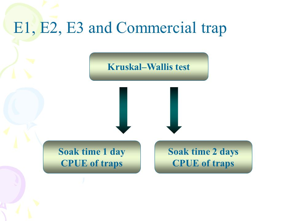 Kruskal–Wallis test Soak time 2 days CPUE of traps E1, E2, E3 and Commercial trap Soak time 1 day CPUE of traps