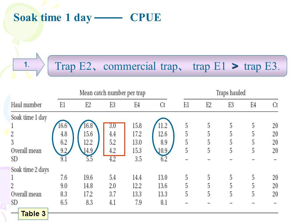 > Trap E2 、 commercial trap 、 trap E1 > trap E3. 1. Soak time 1 dayCPUE Table 3