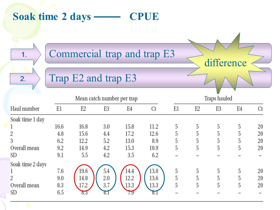 Soak time 2 daysCPUE 1. Commercial trap and trap E3 Trap E2 and trap E3 2. difference The overall mean CPUE was shown as trap E2>the commercial trap>t