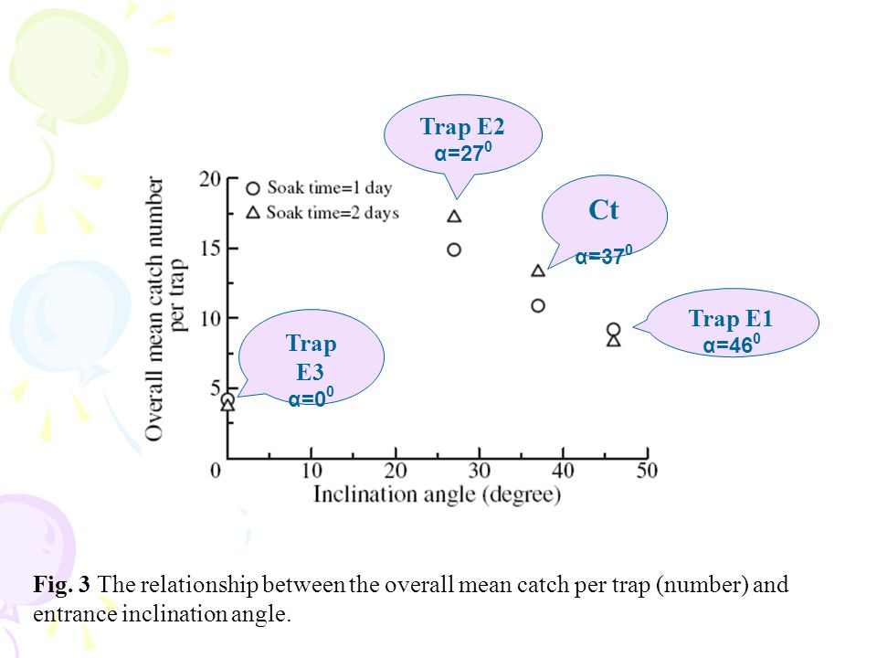 Fig. 3 The relationship between the overall mean catch per trap (number) and entrance inclination angle. Trap E3 α=0 0 Trap E2 α=27 0 Ct α=37 0 Trap E