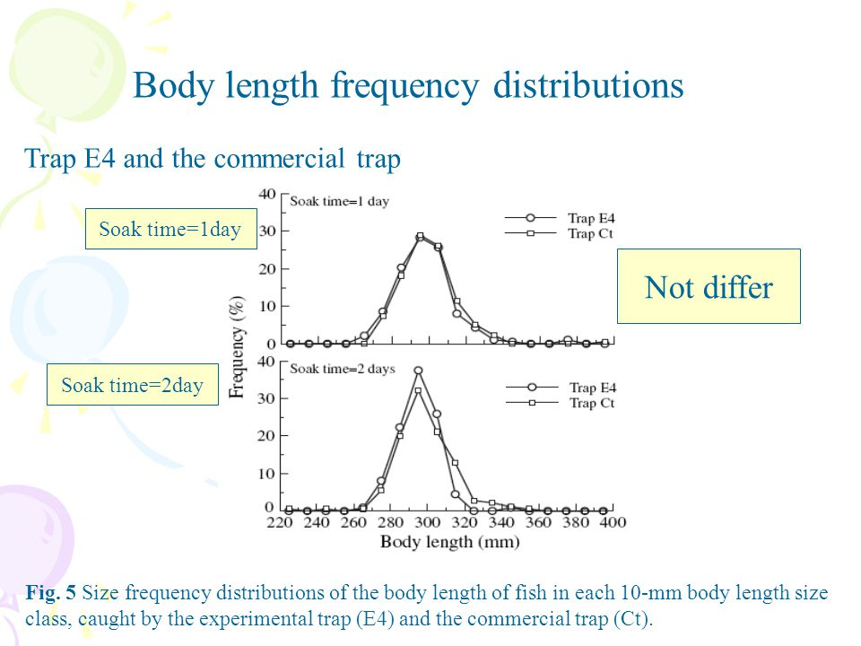 Body length frequency distributions Trap E4 and the commercial trap Fig. 5 Size frequency distributions of the body length of fish in each 10-mm body