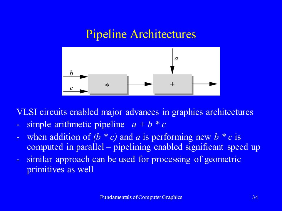 Fundamentals of Computer Graphics34 Pipeline Architectures VLSI circuits enabled major advances in graphics architectures -simple arithmetic pipeline