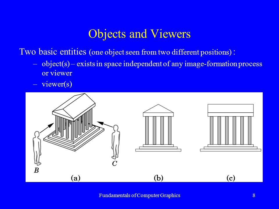 Fundamentals of Computer Graphics8 Objects and Viewers Two basic entities (one object seen from two different positions) : –object(s) – exists in spac