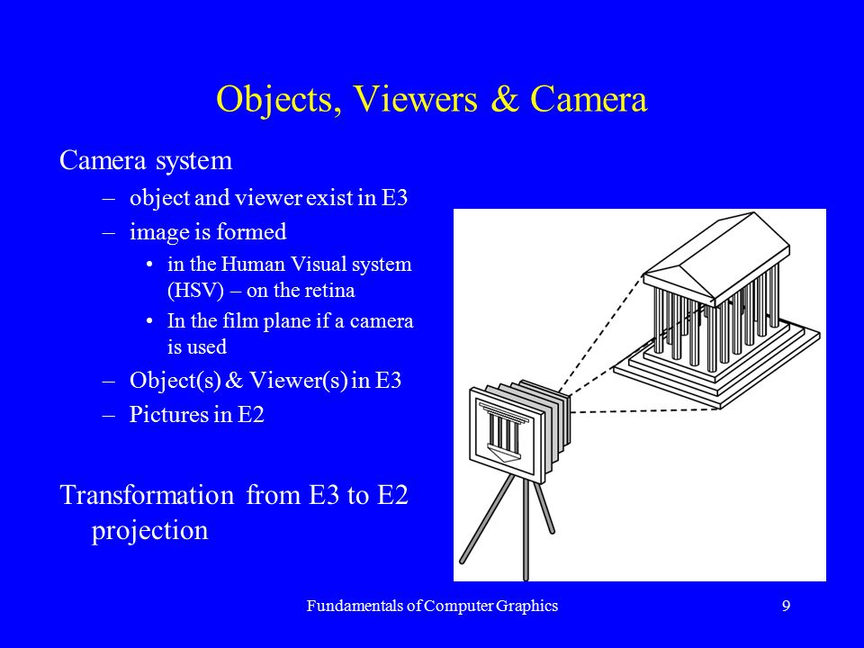 Fundamentals of Computer Graphics9 Objects, Viewers & Camera Camera system –object and viewer exist in E3 –image is formed in the Human Visual system
