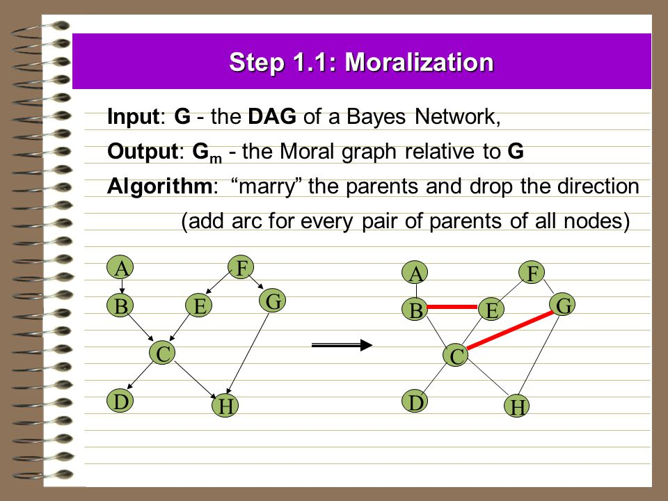 """Step 1.1: Moralization Input: G - the DAG of a Bayes Network, Output: G m - the Moral graph relative to G Algorithm: """"marry"""" the parents and drop the"""
