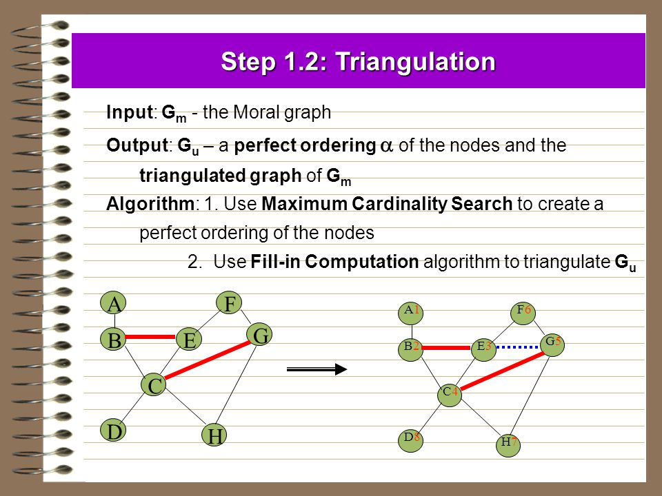 Step 1.2: Triangulation Input: G m - the Moral graph Output: G u – a perfect ordering  of the nodes and the triangulated graph of G m Algorithm: 1. U
