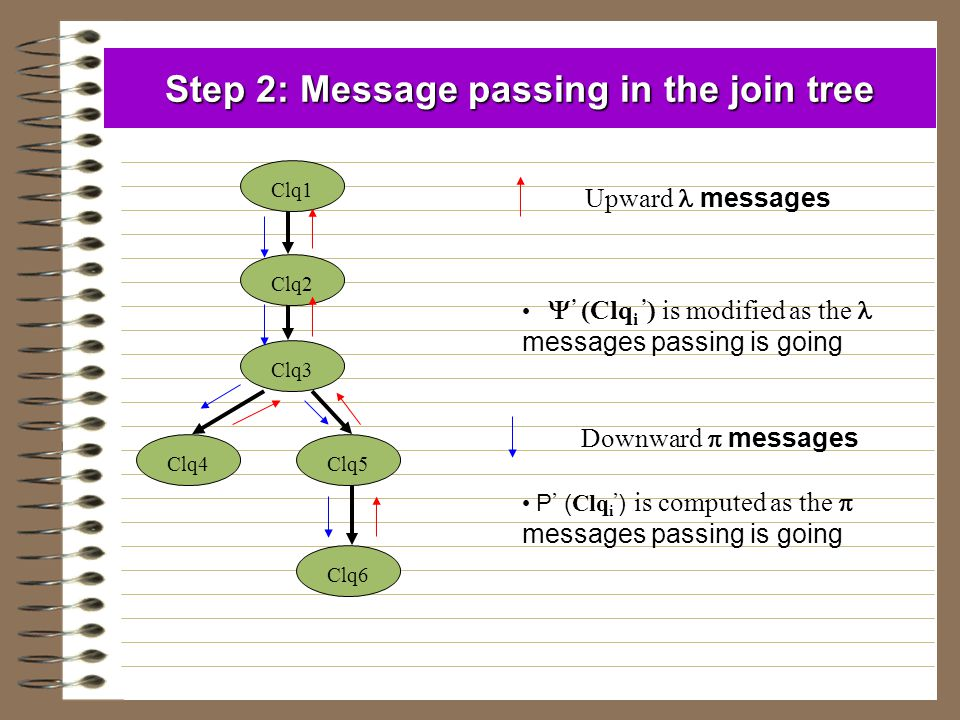 Step 2: Message passing in the join tree Clq1 Clq2 Clq3 Clq4Clq5 Clq6 Upward messages Downward  messages  ' (Clq i ' ) is modified as the messages p