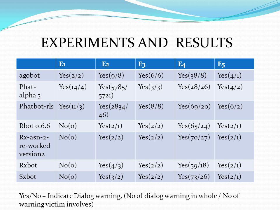 EXPERIMENTS AND RESULTS E1 E2E3E4E5 agobotYes(2/2)Yes(9/8)Yes(6/6)Yes(38/8)Yes(4/1) Phat- alpha 5 Yes(14/4)Yes(5785/ 5721) Yes(3/3)Yes(28/26)Yes(4/2)