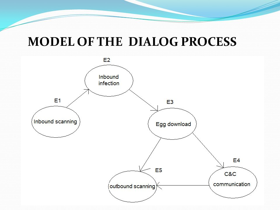 MODEL OF THE DIALOG PROCESS