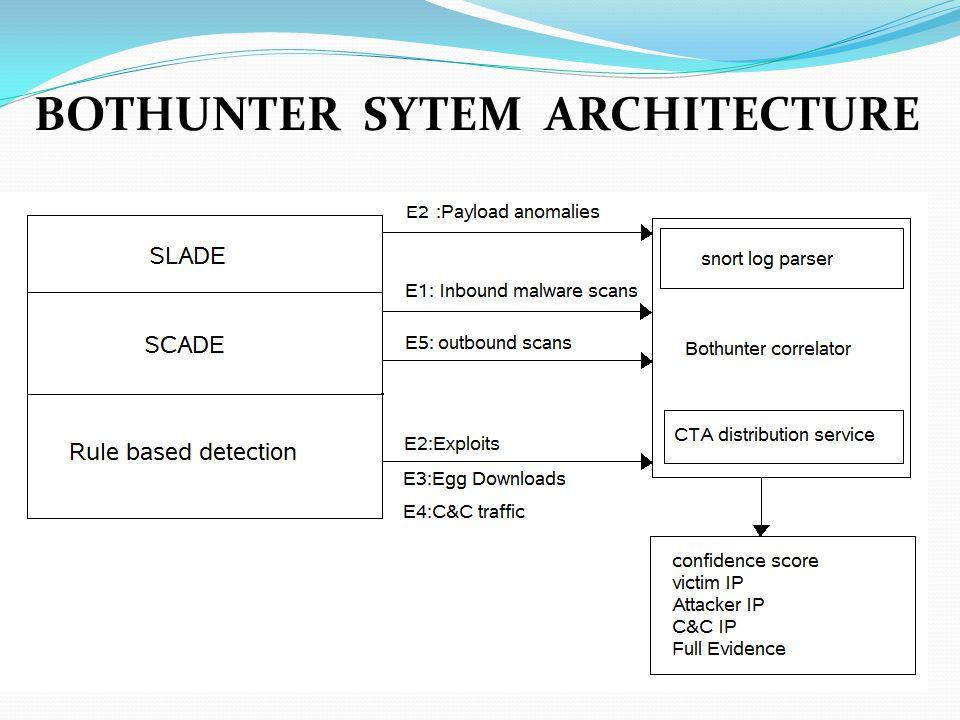 BOTHUNTER SYTEM ARCHITECTURE