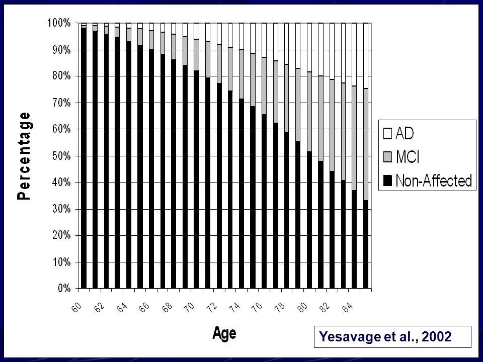 Yesavage et al., 2002