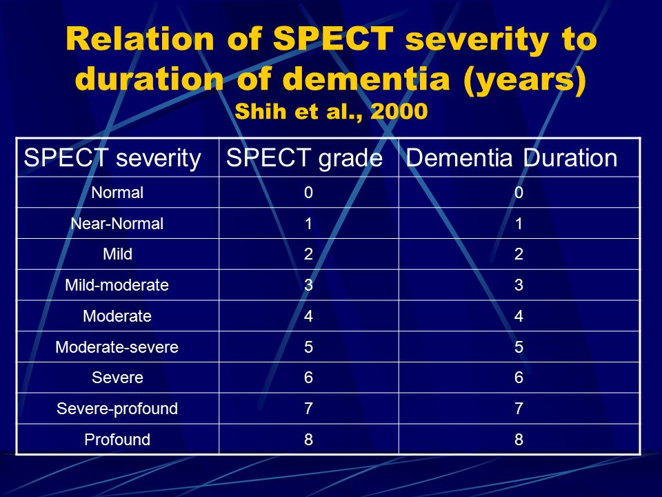 Relation of SPECT severity to duration of dementia (years) Shih et al., 2000 SPECT severitySPECT gradeDementia Duration Normal00 Near-Normal11 Mild22 Mild-moderate33 Moderate44 Moderate-severe55 Severe66 Severe-profound77 Profound88