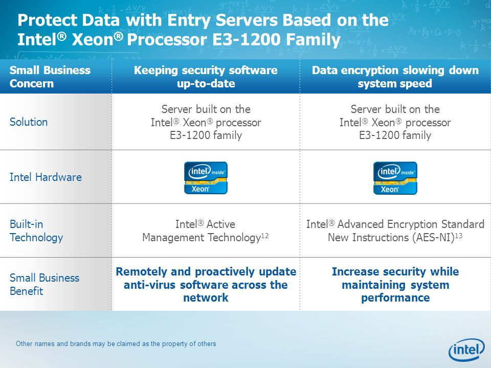 Small Business Concern Keeping security software up-to-date Data encryption slowing down system speed Solution Server built on the Intel ® Xeon ® processor E3-1200 family Server built on the Intel ® Xeon ® processor E3-1200 family Intel Hardware Built-in Technology Intel ® Active Management Technology 12 Intel ® Advanced Encryption Standard New Instructions (AES-NI) 13 Small Business Benefit Remotely and proactively update anti-virus software across the network Increase security while maintaining system performance Protect Data with Entry Servers Based on the Intel ® Xeon ® Processor E3-1200 Family Other names and brands may be claimed as the property of others
