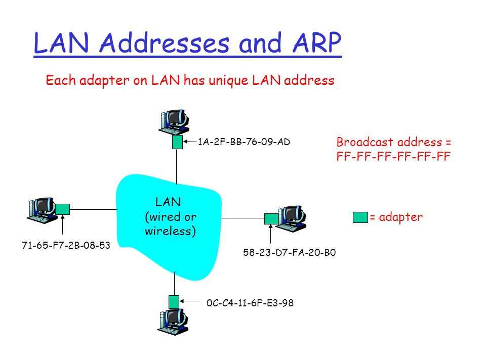 Ethernet uses CSMA/CD r No slots r adapter doesn't transmit if it senses that some other adapter is transmitting, that is, carrier sense r transmitting adapter aborts when it senses that another adapter is transmitting, that is, collision detection r Before attempting a retransmission, adapter waits a random time, that is, random access