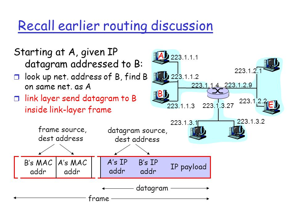 Ethernet's CSMA/CD (more) Jam Signal: make sure all other transmitters are aware of collision; 48 bits; Bit time: 0.1 microsec for 10 Mbps Ethernet ; for K=1023, wait time is about 50 msec Exponential Backoff: r Goal: adapt retransmission attempts to estimated current load m heavy load: random wait will be longer r first collision: choose K from {0,1}; delay is K x 512 bit transmission times r after second collision: choose K from {0,1,2,3}… r after ten collisions, choose K from {0,1,2,3,4,…,1023}