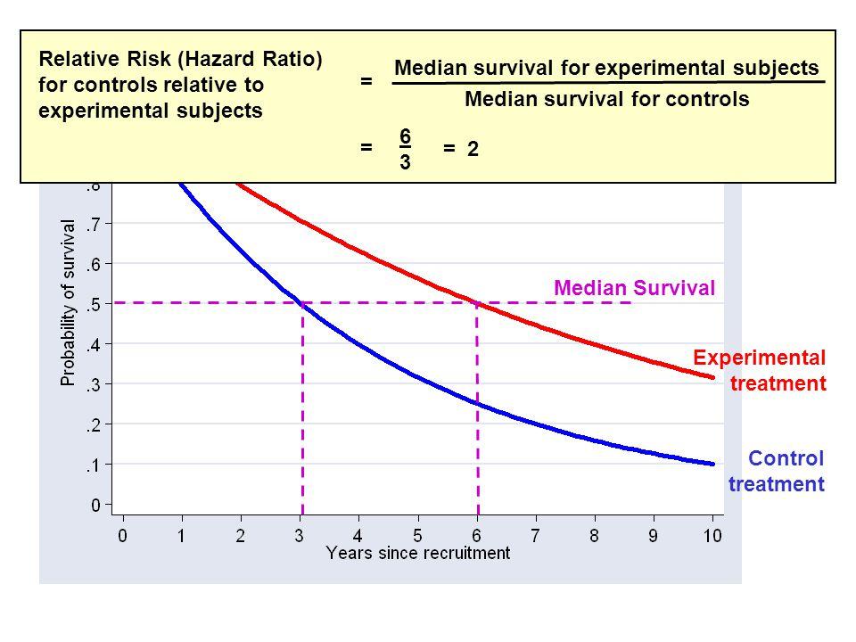 Median Survival Experimental treatment Control treatment Relative Risk (Hazard Ratio) for controls relative to experimental subjects Median survival for experimental subjects Median survival for controls = = = 2 6363
