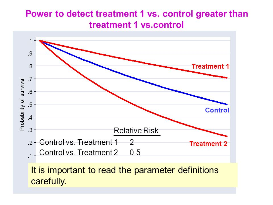 Power to detect treatment 1 vs. control greater than treatment 1 vs.control Treatment 1 Treatment 2 Control Relative Risk Control vs. Treatment 1 2 Co