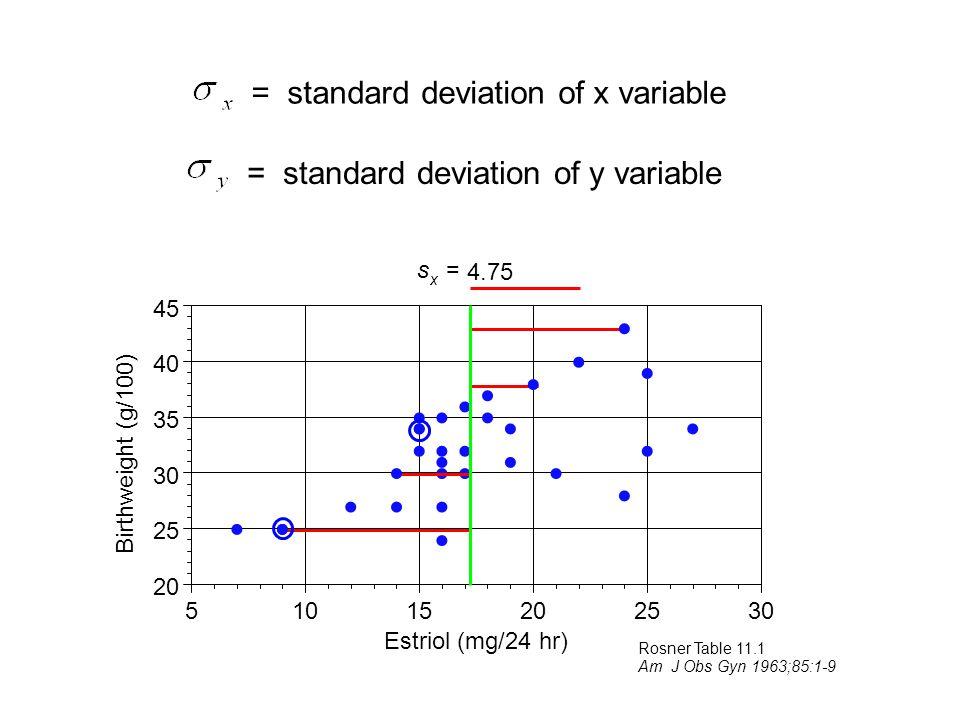s x = 4.75                   20 25 30 35 40 45 51015202530 Estriol (mg/24 hr) Birthweight (g/100)     Rosner Table 11.1 Am J Obs Gyn 1963;85:1-9 = standard deviation of y variable = standard deviation of x variable