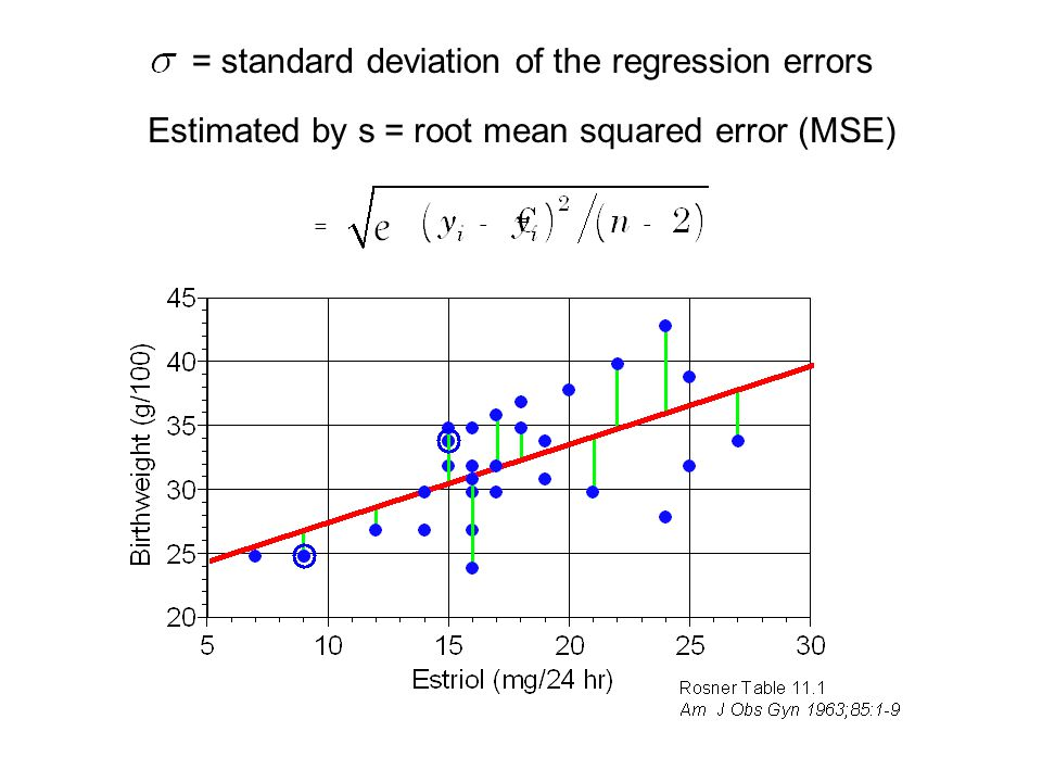 Estimated by s = root mean squared error (MSE) = standard deviation of the regression errors