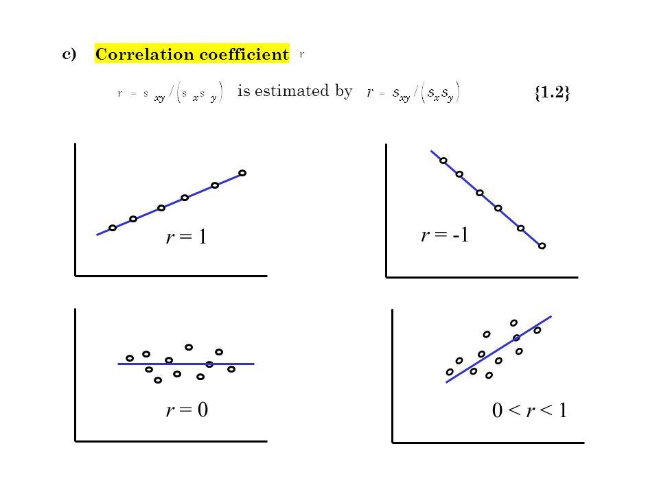 r = 0 r = -1 0 < r < 1 r = 1 c) is estimated by {1.2} Correlation coefficient