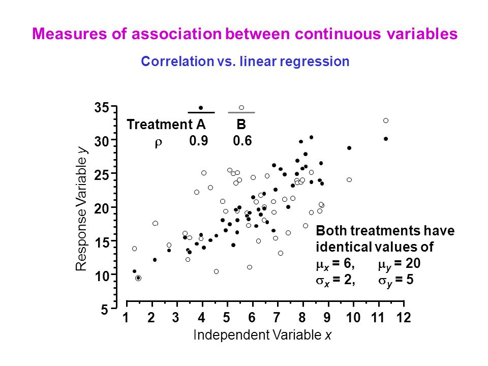 Measures of association between continuous variables Correlation vs. linear regression