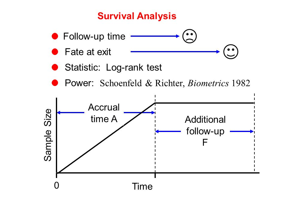 Survival Analysis Follow-up time Fate at exit Statistic: Log-rank test Power: Schoenfeld & Richter, Biometrics 1982 Time Sample Size 0 Accrual time A