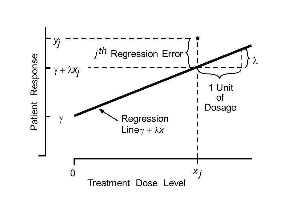 x j  x j y j j th Regression Error Treatment Dose Level  Regression Line  x 1 Unit of Dosage 0 Patient Response