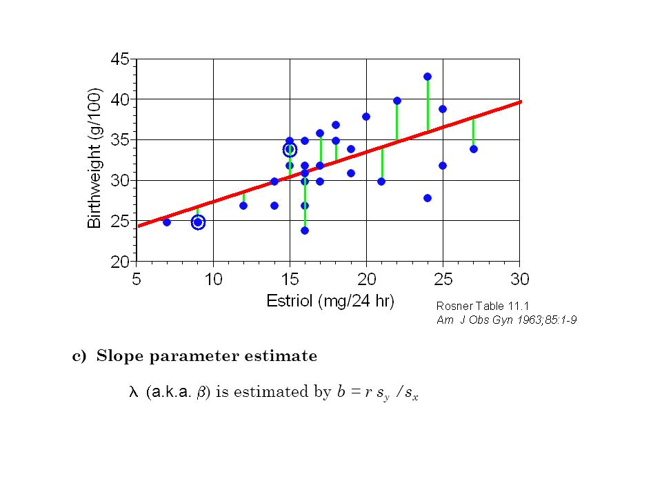 c) Slope parameter estimate  a.k.a.  ) is estimated by b = r s y /s x