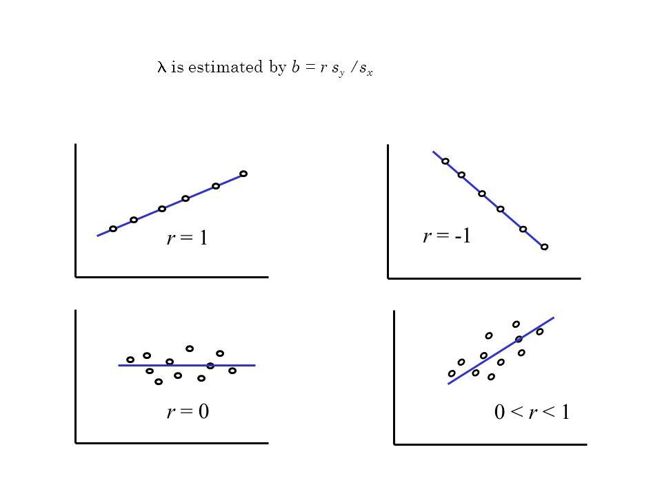 r = 0 r = -1 0 < r < 1 r = 1 is estimated by b = r s y /s x
