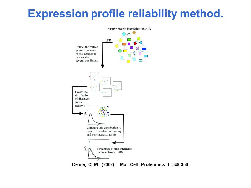 Deane, C. M. (2002) Mol. Cell. Proteomics 1: 349-356 Expression profile reliability method.