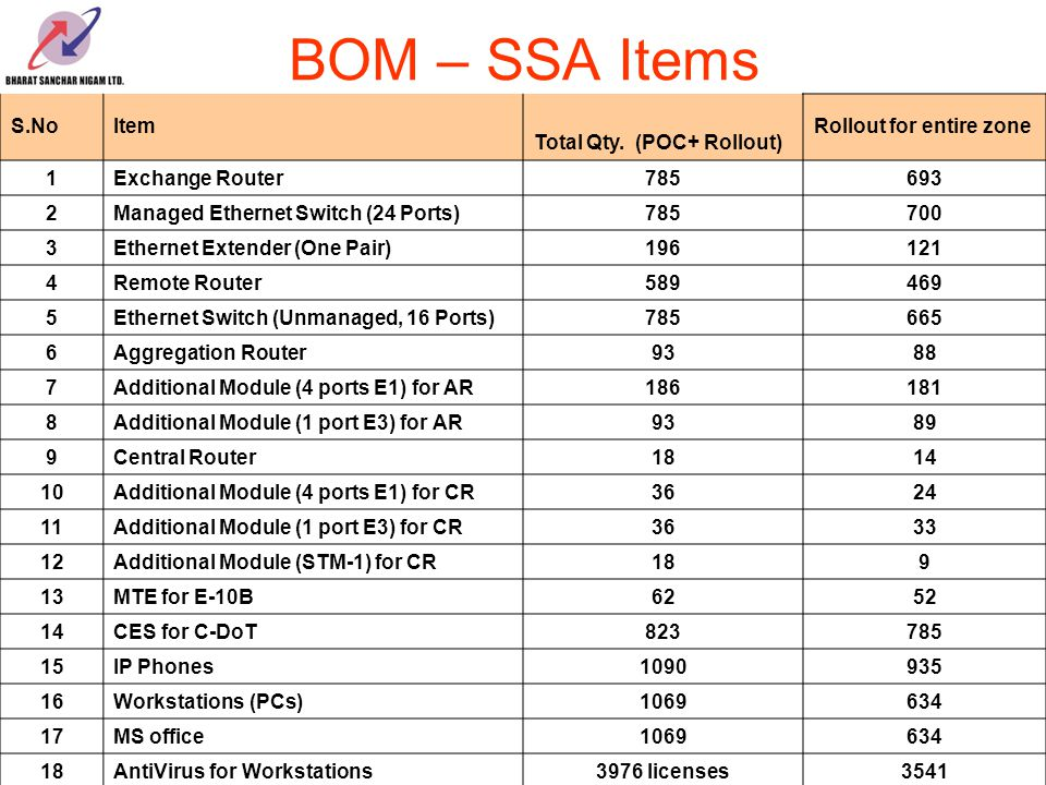 BOM – SSA Items S.NoItem Total Qty.